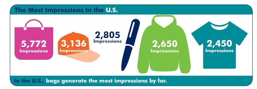most impressions2