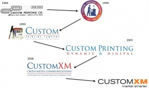 The evolution of the CustomXM brand from 1966 to present.