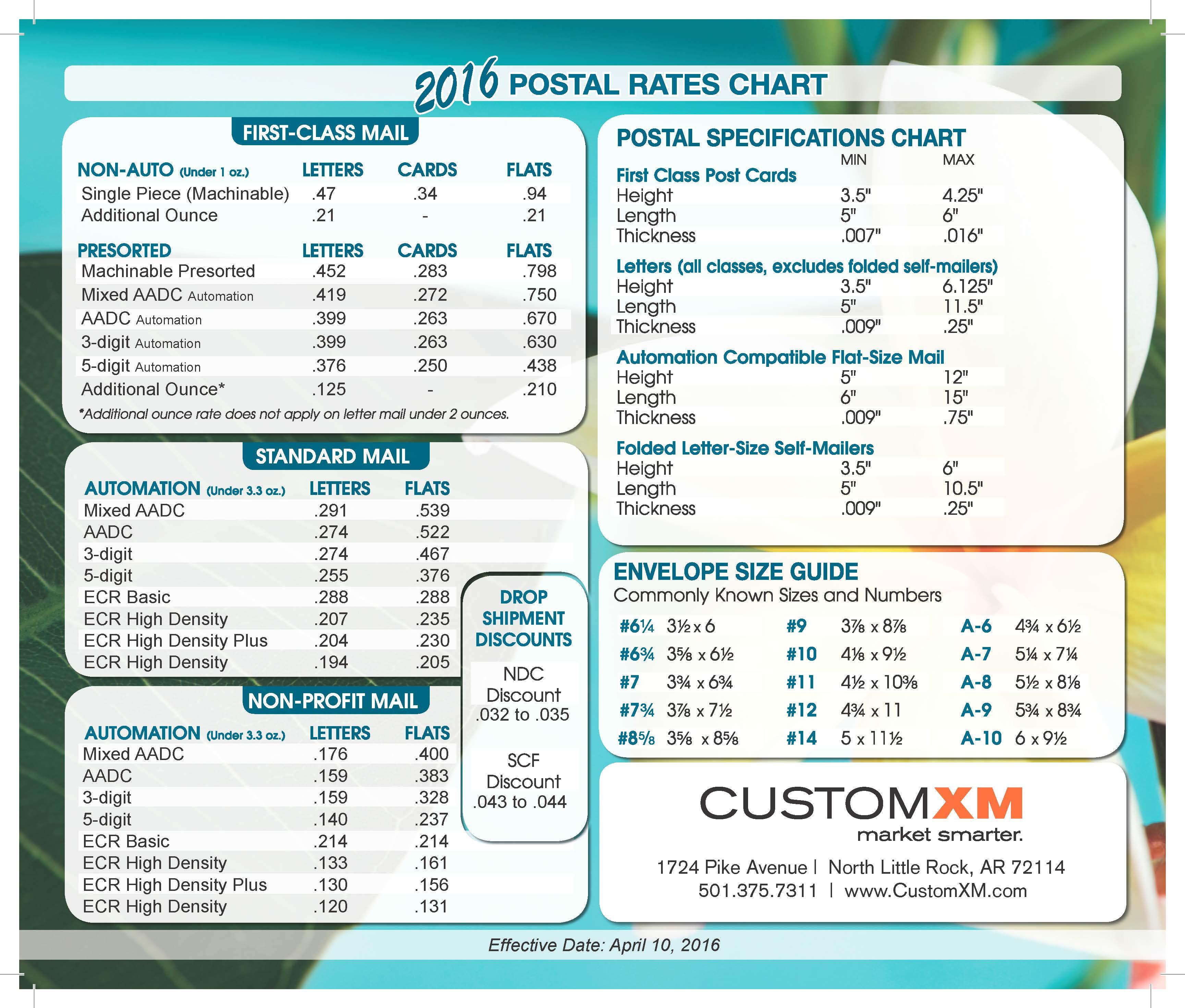 CXM April2016 Postal Chartrt