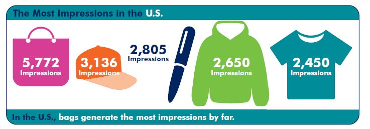 most impressions