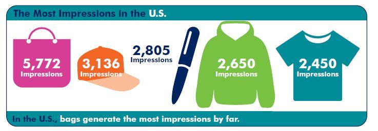 most impressions